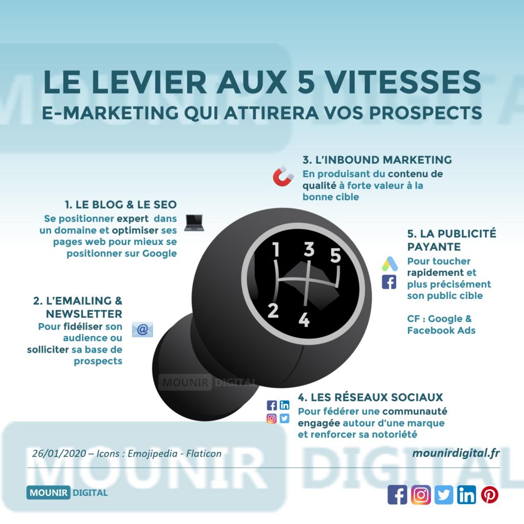 Infographies Originales Mounir Digital en 2020 Inbound Inbound