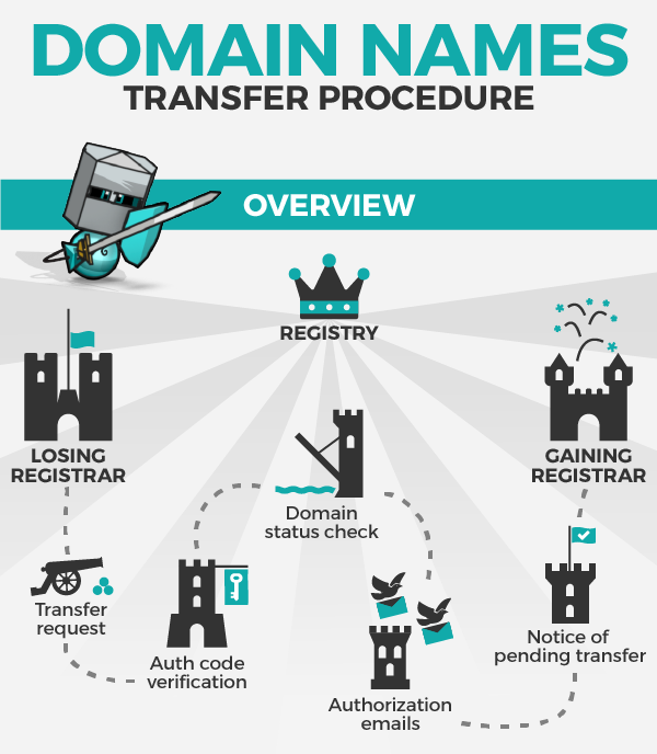 Learn How The Domain Transfer Process Works Step By Step Domain Registration Domain Names