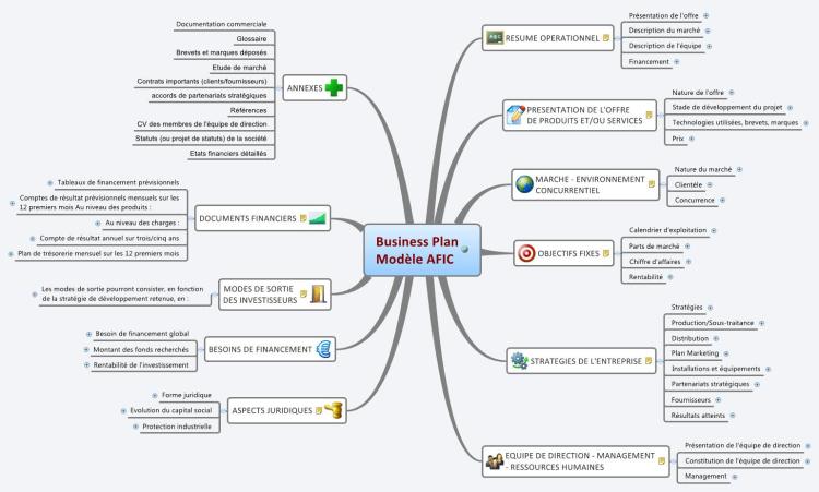 Business Plan Modèle AFIC XMind mind map template