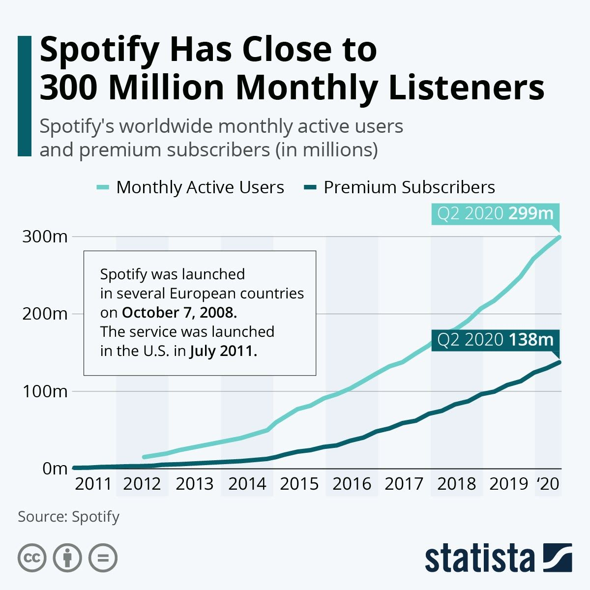 Spotify Has Close To 300 Million Monthly Listeners Infographic Finance Money Tecnology Music Infographic Infographic Marketing Social Media Infographic