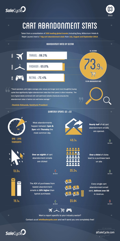 Cart Abandonment Stats Infographic Cart Abandonment