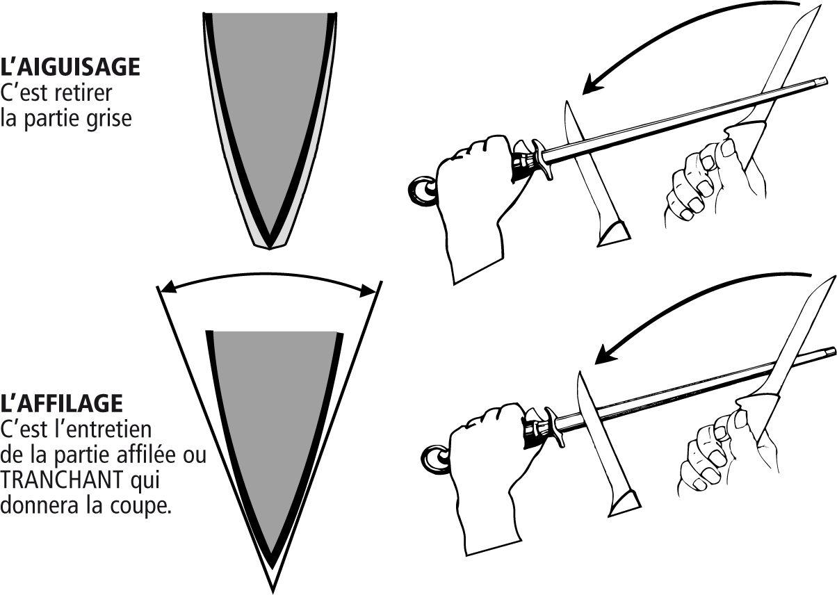 comment aiguiser son couteau laguiole fontenille pataud astuces aiguiser coutellerie et. Black Bedroom Furniture Sets. Home Design Ideas