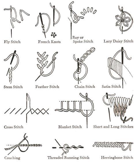 Embroidery Stitches #2 | Knit | Crochet | Sew | Pinterest | Nähen ...