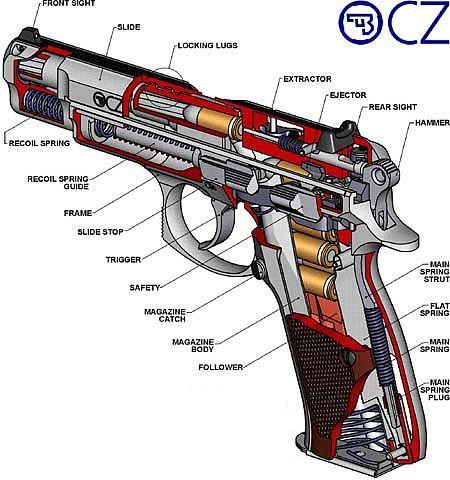 Parts of a Gun | Gun Parts Diagram  Diagram of Gun Parts