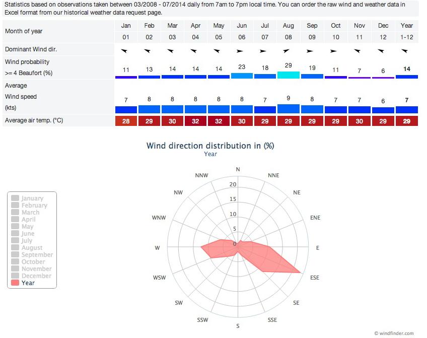 Wind Rose Diagram For Manila Httpwindfinder