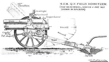 Pin on British First World War Artillery