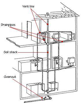 DrainWasteVent Plumbing Systems Plan,Design in 2019