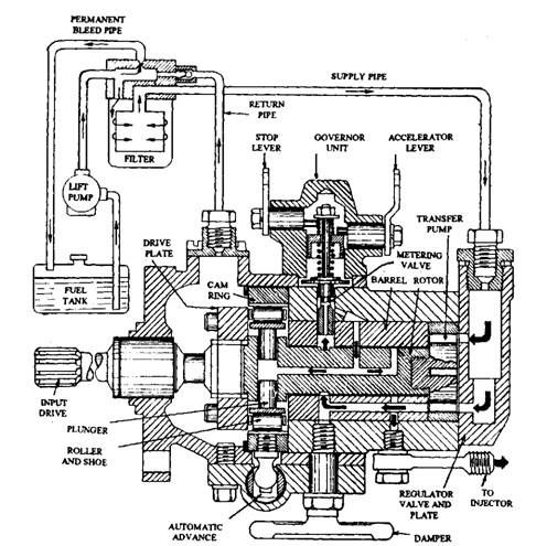 Lucas DPA (CAV) distributor-type injection pump is at the