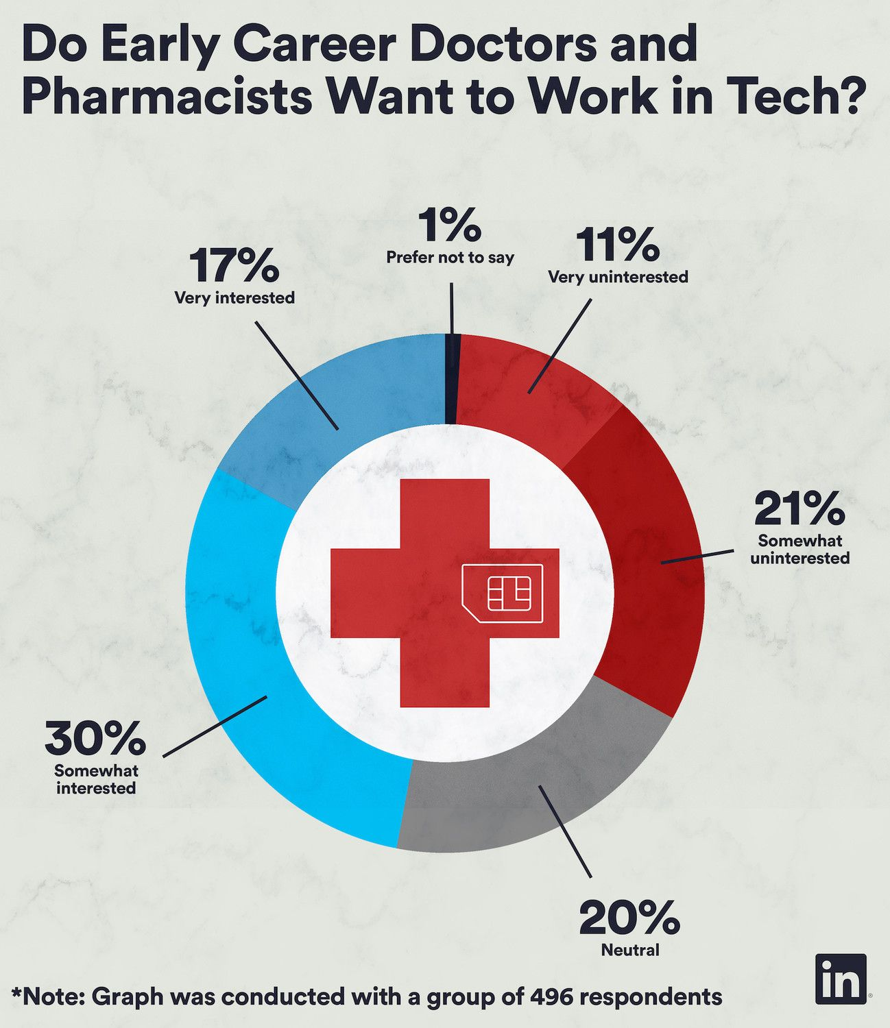 From med school to google why young clinical talent are