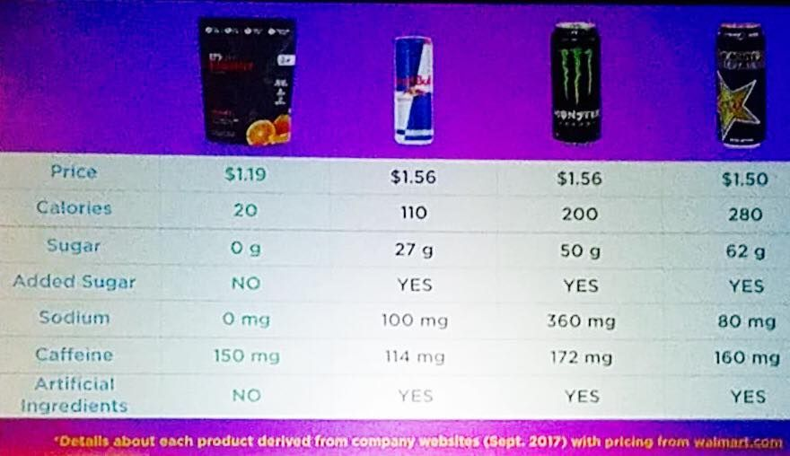 How does your energy drink stack up?  These comparisons are based on associate pricing.  Please visit my web page to order online:  https://manuelespino4.wixsite.com/mysite - Thanks.