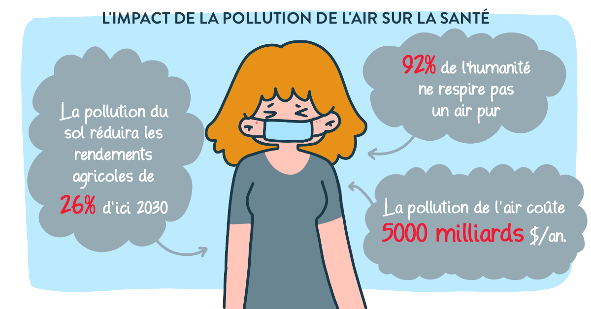 La pollution de l'air quel comportement adopter en 2020