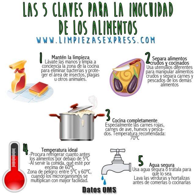 Manipulaciondealimentos Y Salud En La Cocina Seguridad En La Cocina Alimentos Libro De Dinosaurios Para Colorear