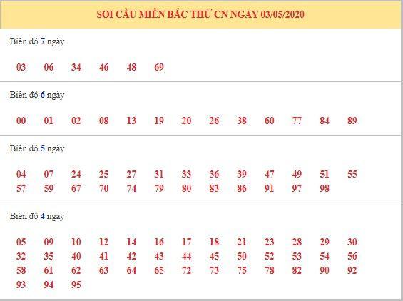 Dự đoán XSMB ngày 3/5/2020 9