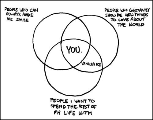 You. - Chart