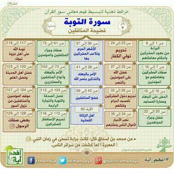 خرائط ذهنية لتبسيط فهم معاني سور القرآن الكريم D44ee11c2be94107d0d78ca9359a4eea
