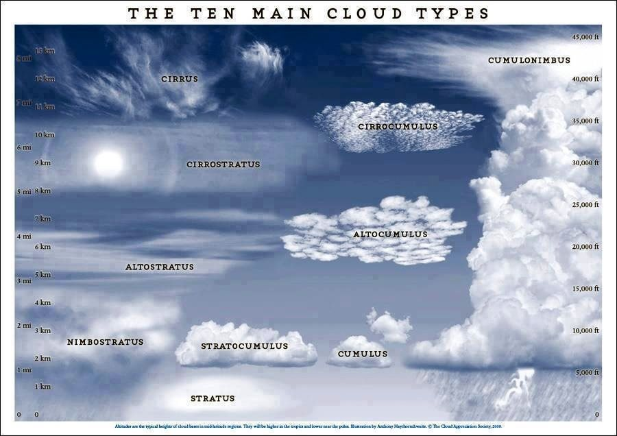 The Ten Main Cloud Types Chart Cloud Type Clouds Weather Science