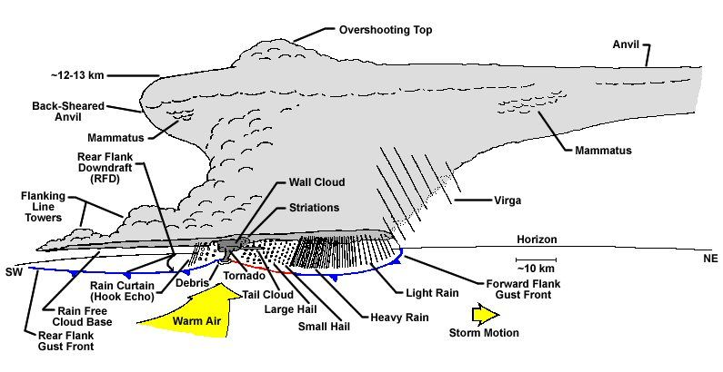Supercell Storm Diagram Severe Thunderstorm Diagram For Lucian