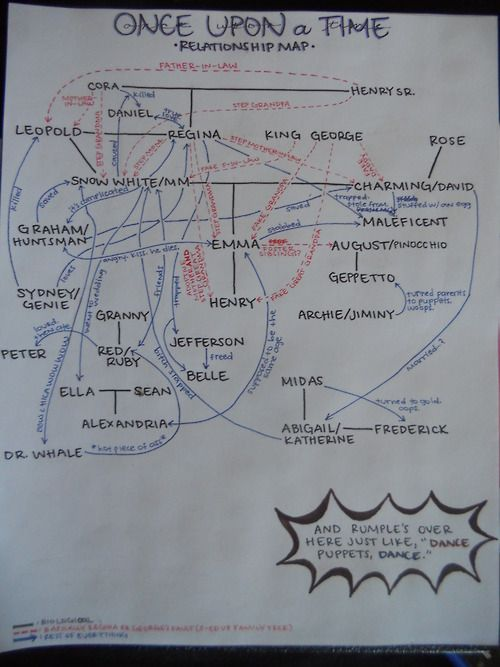 Once Upon A Time Relationship Map Sorry If It S Hard To Read If