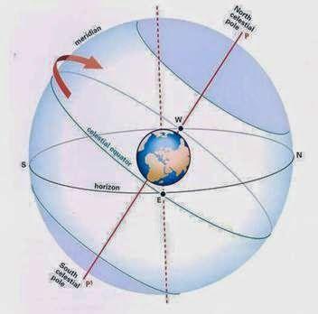 COMPLEJO CULTURAL GALATRO: NOCIONES DE ASTRONOMÍA NÁUTICA -