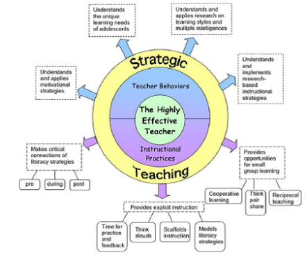 Strategic Teaching Requires More Than Just Differentiation A