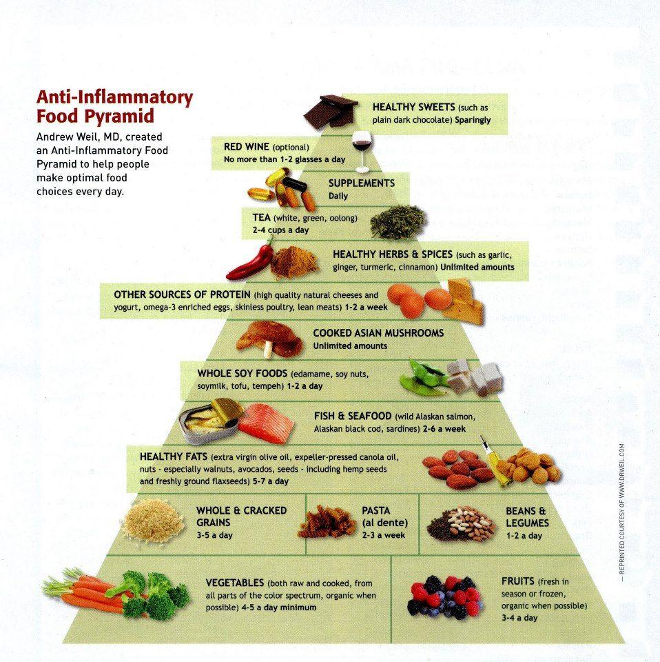 acid reflux diet plan dr weill