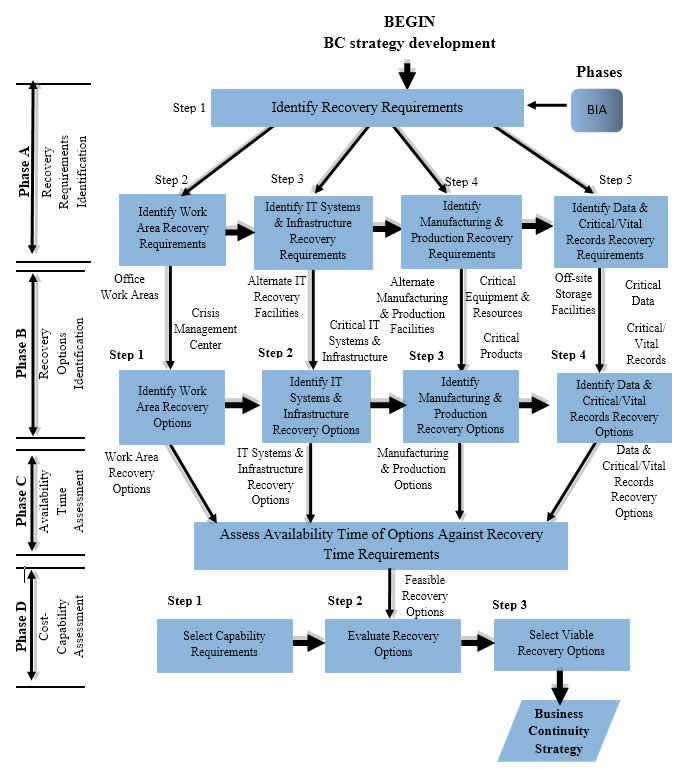 A Methodology For Developing A Business Continuity Strategy With