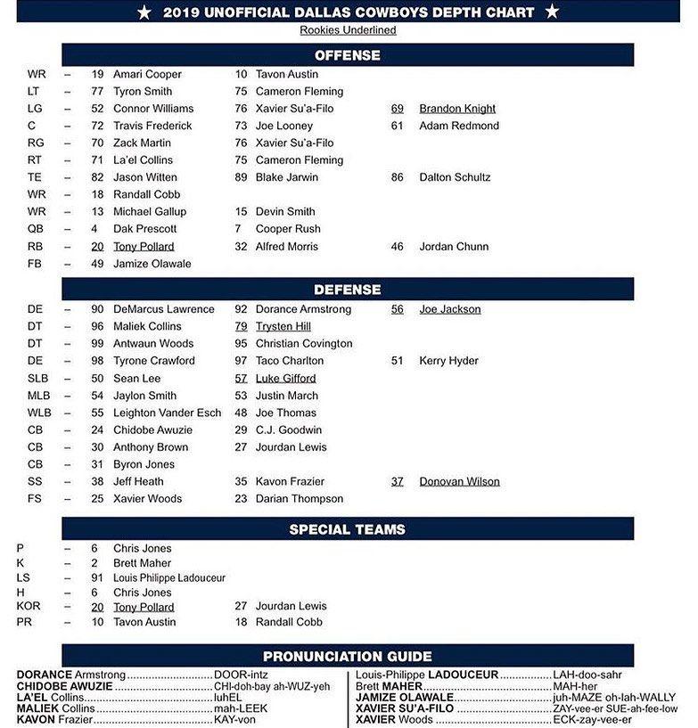 Dallas Cowboys Updated Depth Chart