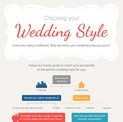 What is your wedding style? #Infographic #Flowchart Information - what is a flowchart
