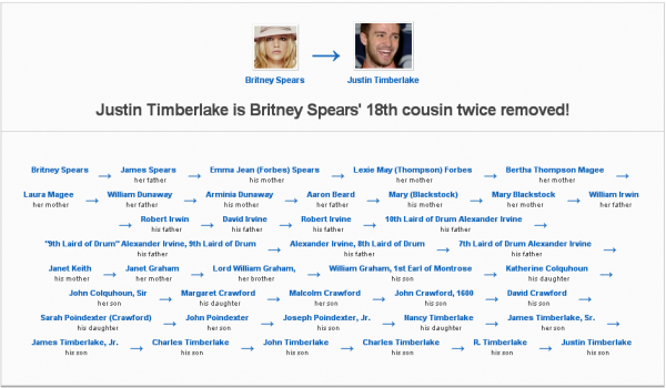 Family History Justin Timberlake Is Britney Spears 18th Cousin Twice Removed Http Geni