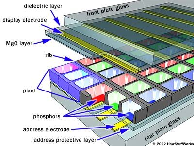 Inside a Plasma Display