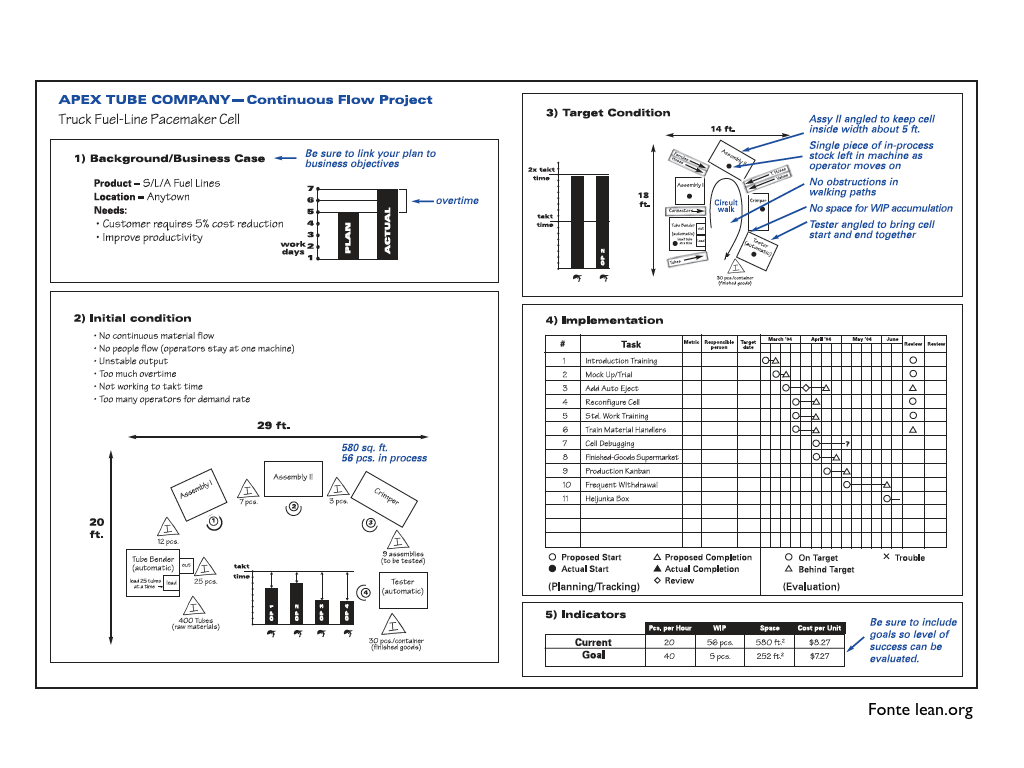 toyota a3 report template  6