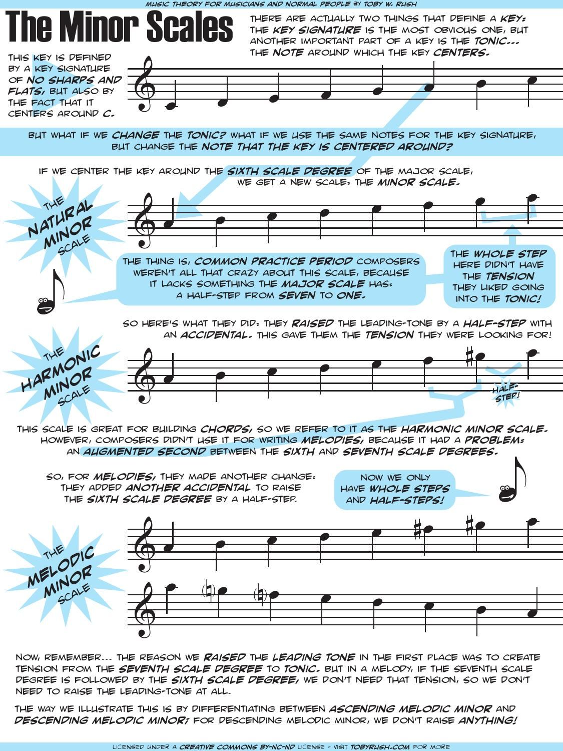 The 25 Best Minor Scale Ideas