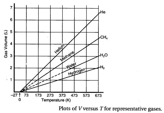 Pin by ramakrishna on SAT Chemistry Subject Tests