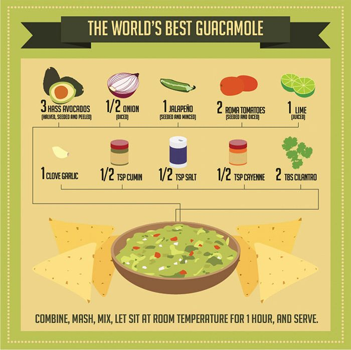 50 Food & Recipe Infographics for Food Lovers