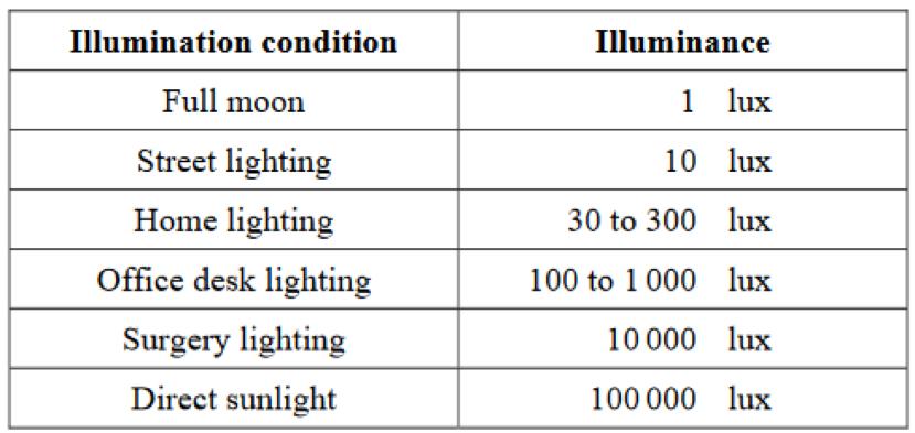 Image Result For 1 Lux Illumination Illuminations Words Night Light