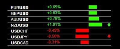Forex heat map investor