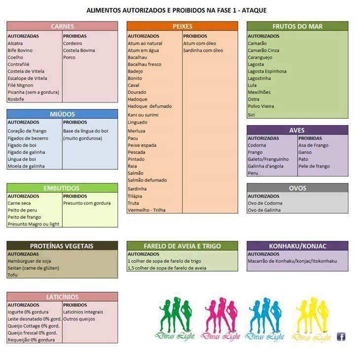 alimentos permitidos na primeira fase da dieta cetosisgenica