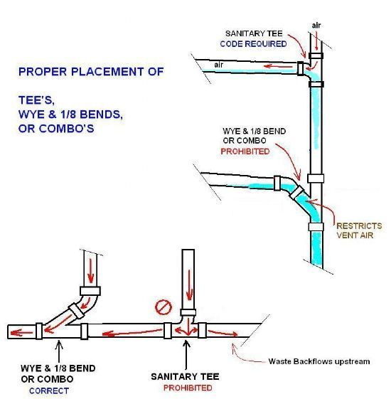 Avoid A Code Violation Tee S Combo S Proper Placement Of Tees Wye 1 8 Bends Or Combos Plumbing Installation Residential Plumbing Plumbing Drains