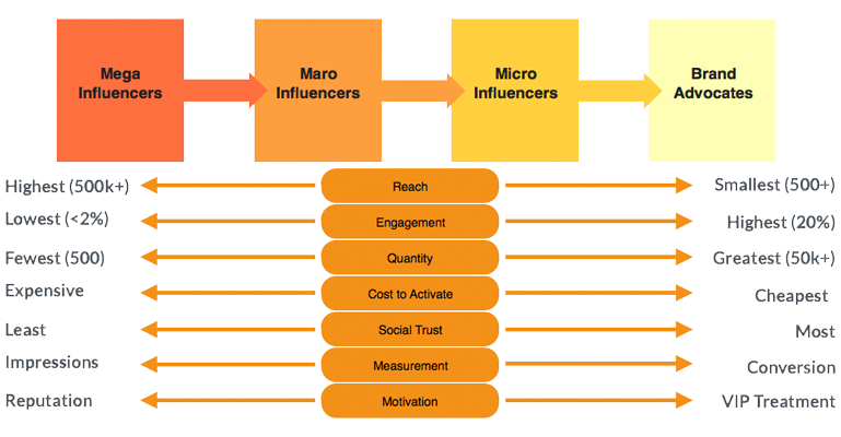 The Spectrum Of Influencers The Term Influencer Used To Describe Celebrity And Social Media Elite But The Mass Influencer Marketing Influencer Social Media