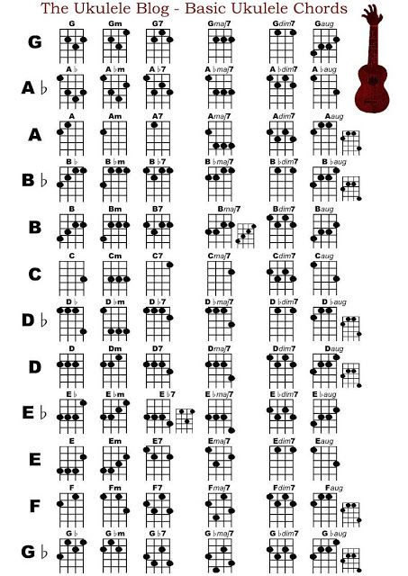 The Ukulele Blog: Basic Ukulele Chord Chart (GCEA