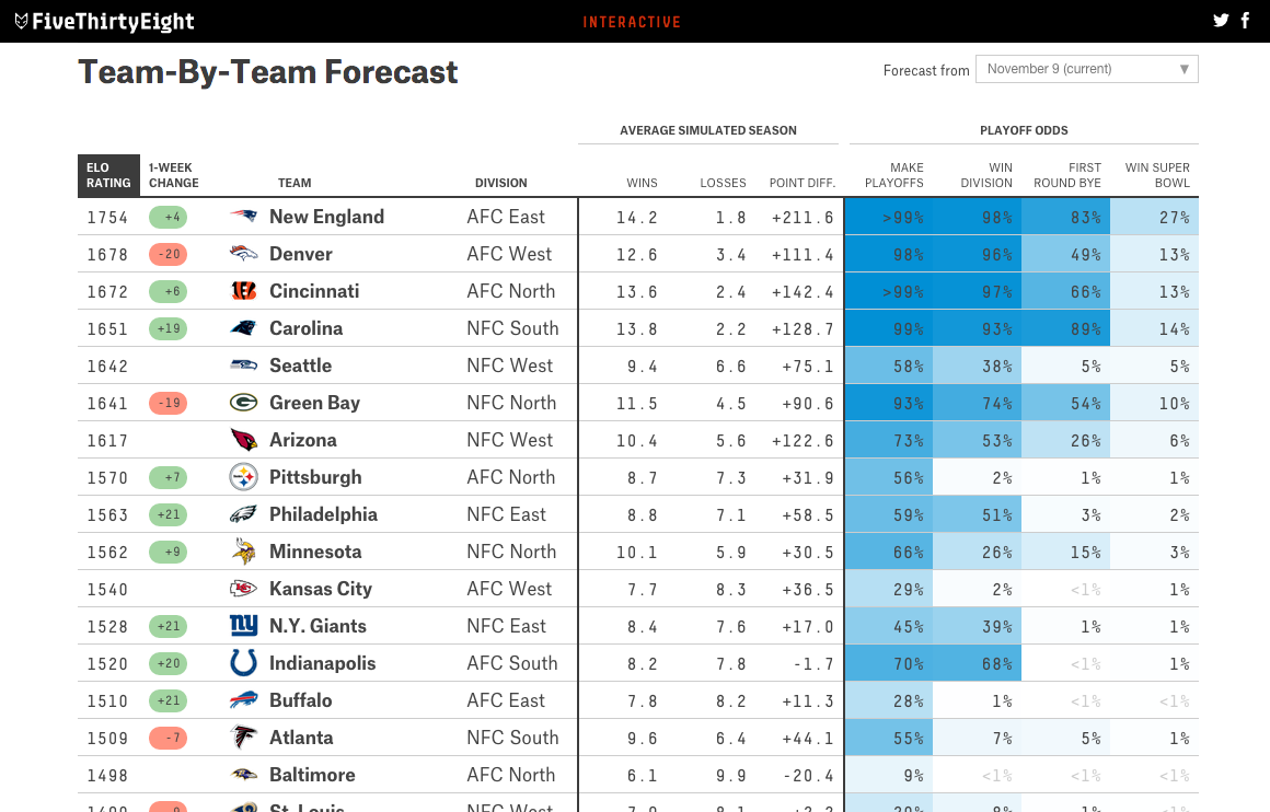 fivethirtyeight NFL predictions | data visualization | Data