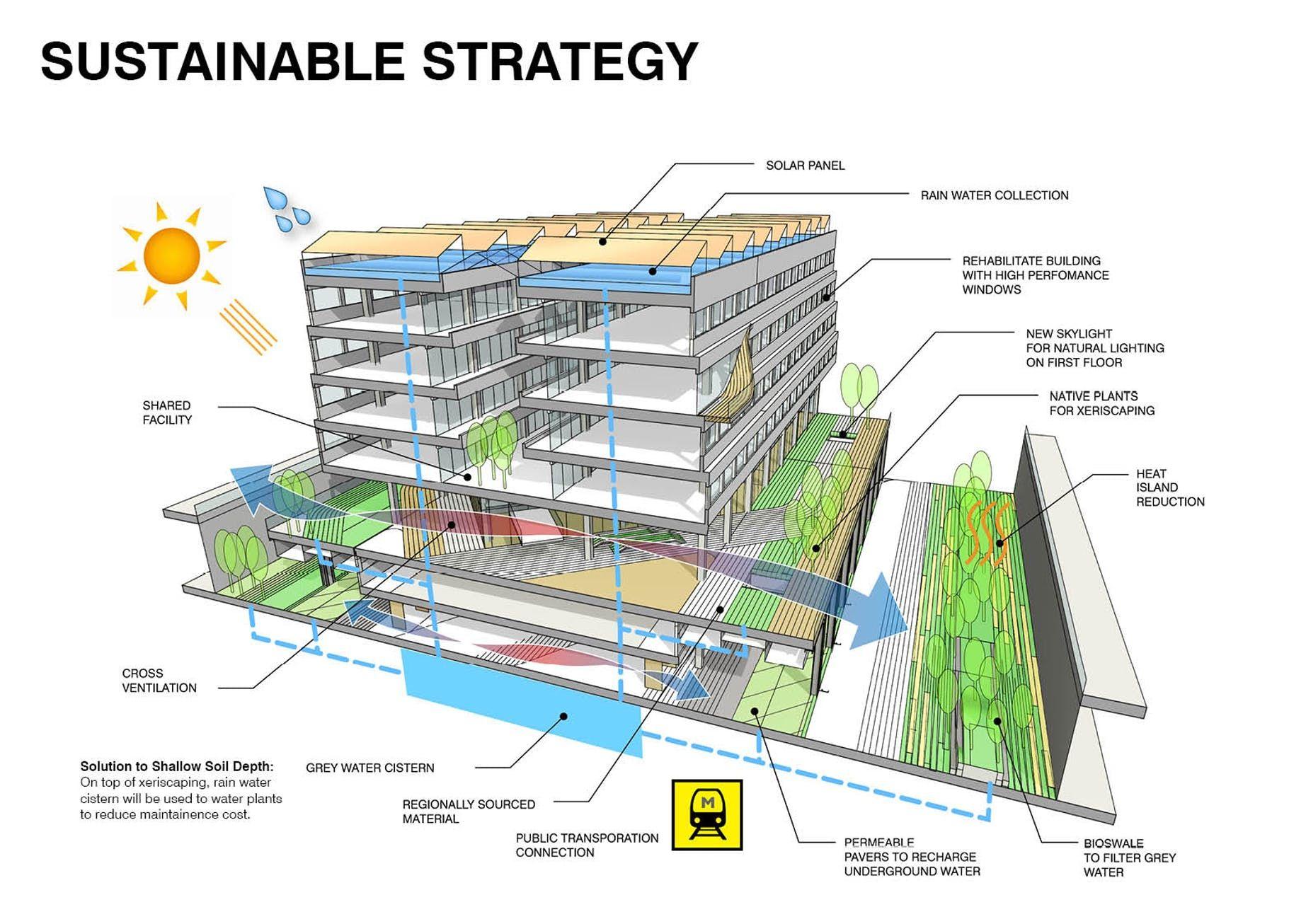 Seun City Walk Landscape Design Program Urban Design Concept