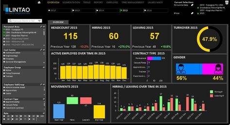 Image result for human performance dashboards Score cards
