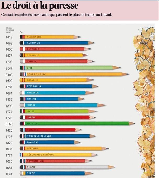 Infographies Pour Les Cours De Fle