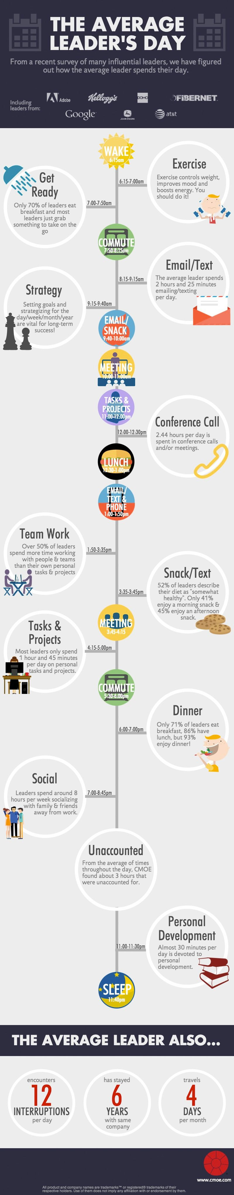 Purchase Order Template Open Office Simple How Fortune 500 Leaders Spend Every Minute Of The Day Infographic .