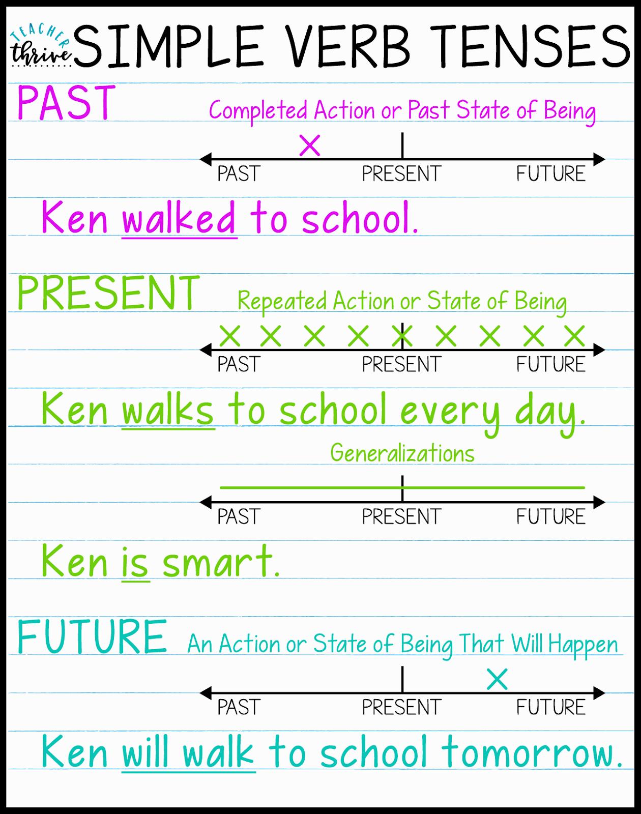 Teaching Verb Tenses Using Timelines Teaching Verbs Verb Tenses Teaching English Grammar [ 1600 x 1260 Pixel ]