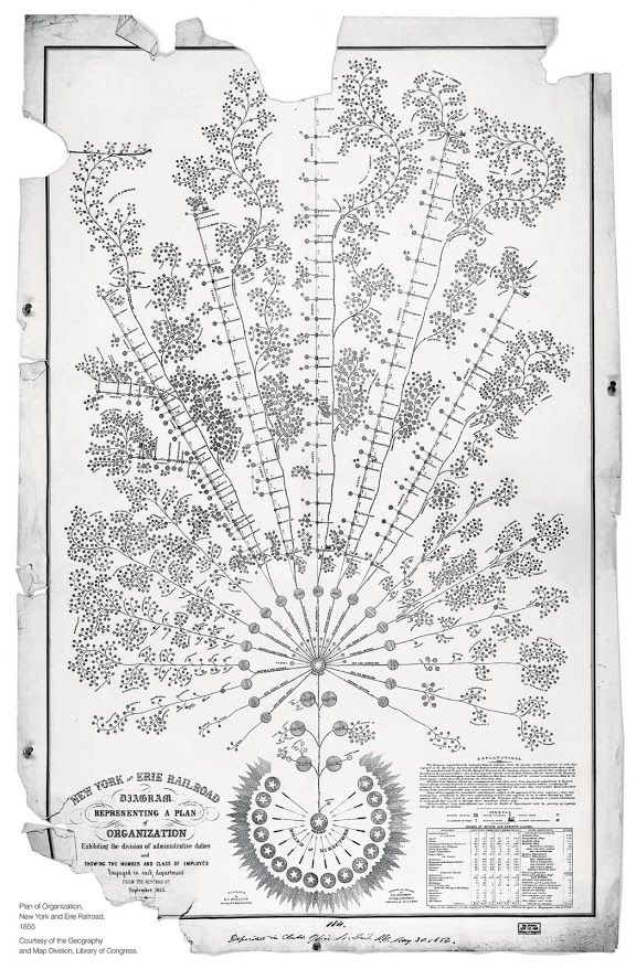 Vintage organizational chart. New York & Erie Railroad, 1855.