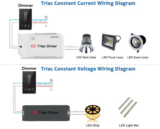 The Triac Is An Ideal Electronic Component That Is Widely Used In Many Circuit Applications Ranging From Light Dimmers Electronics Components Constant Current