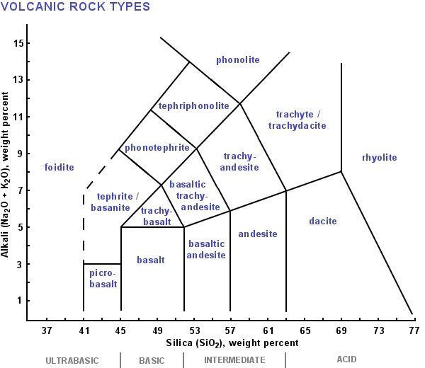 Tas Diagram For Volcanic Rocks Auto Electrical Wiring Diagram