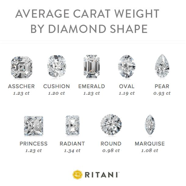 Average Carat Weight By Diamond Shape Ritani Com In 2020 Jewelry Education Diamond Diamond Shapes